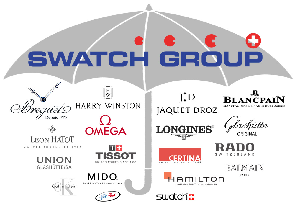 tập đoàn đồng hồ trên thế giới