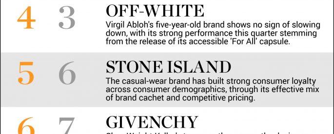 những thương hiệu thời trang nổi tiếng nhất thế giới