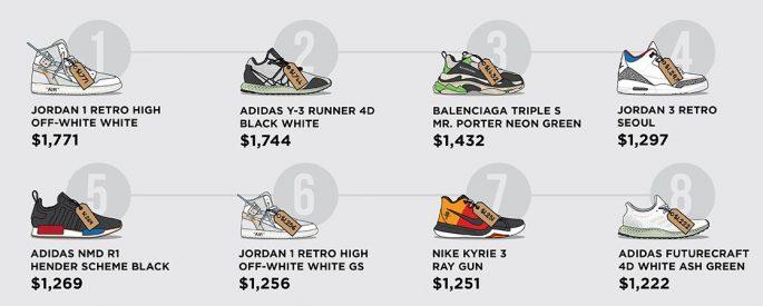 những đôi sneaker đẹp nhất 2018